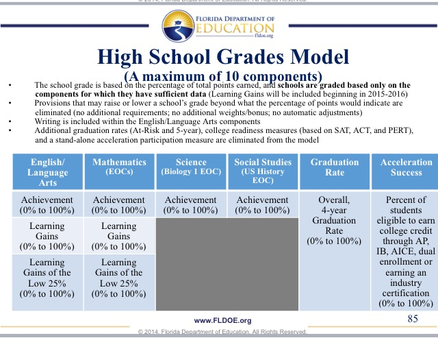 Are Florida's Rising Graduation Rates the Result of Accountabaloney?