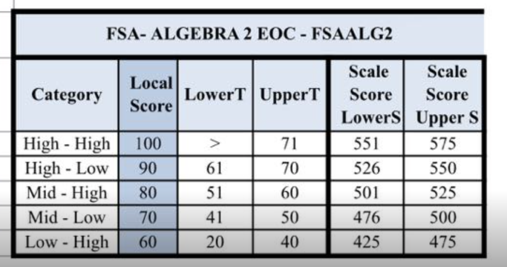 Hernando County determines grade based on the scaled score (not the level  score):