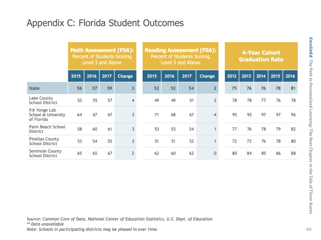 A quick glance at this student outcomes data shows the district (Lake) with  the greatest gains, and the only participating district to make gains  greater ...