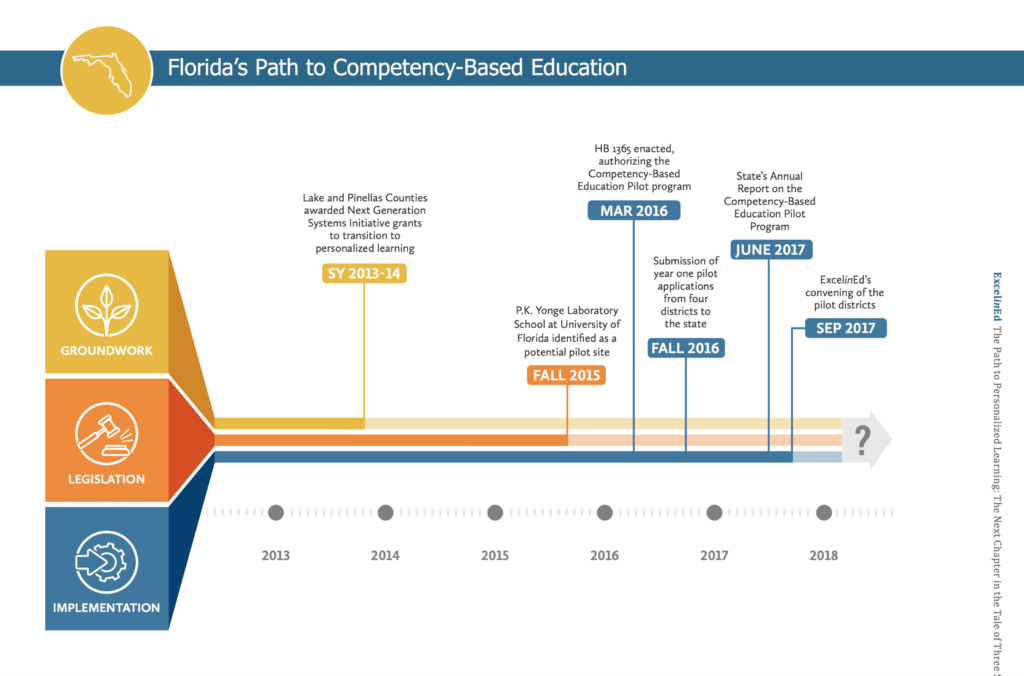 """The 2017 Report included a timeline of """"Florida's Path to Competency-Based  Education"""":"""